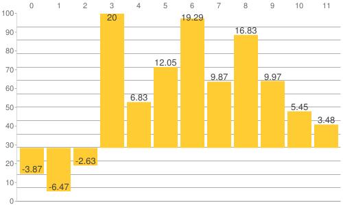 NY金・プラチナ・銀と原油、為替、主要株価指数の騰落率比較チャート:2019年8月23日までの年初来騰落率